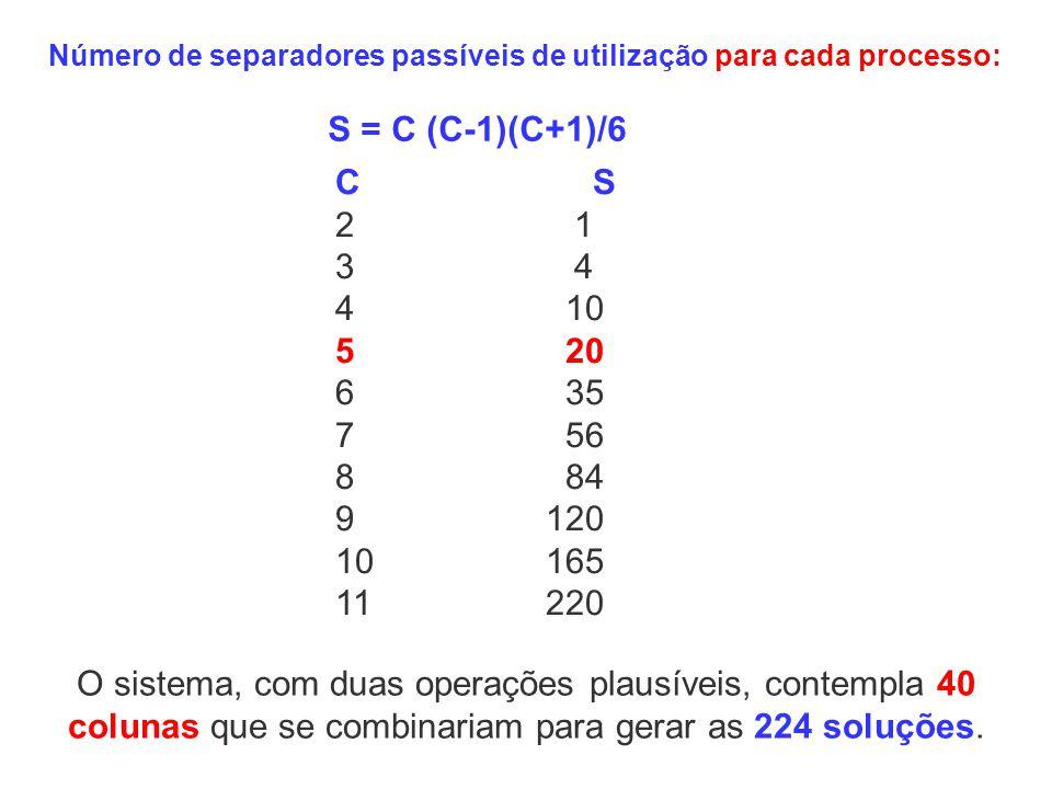Número de separadores passíveis de utilização para cada processo: