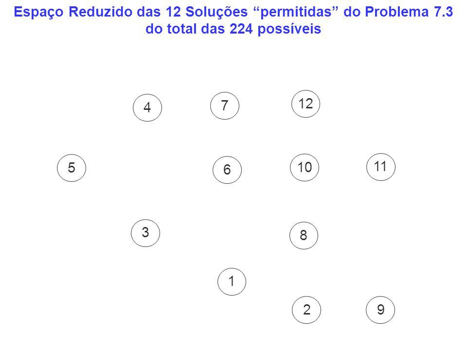 Espaço Reduzido das 12 Soluções permitidas do Problema 7