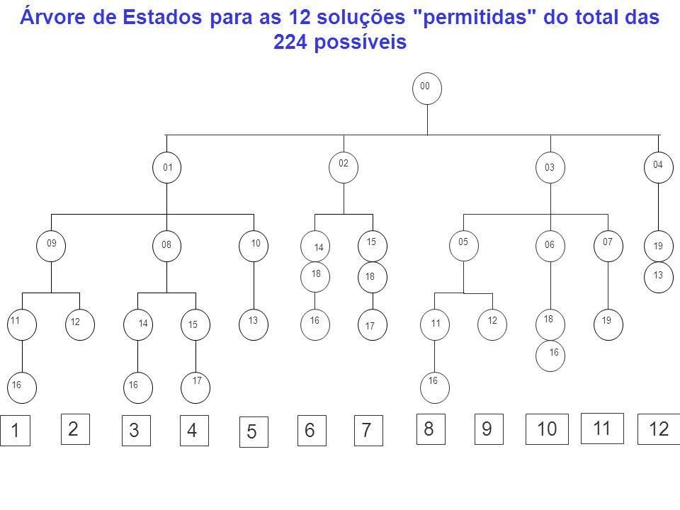 Árvore de Estados para as 12 soluções permitidas do total das 224 possíveis