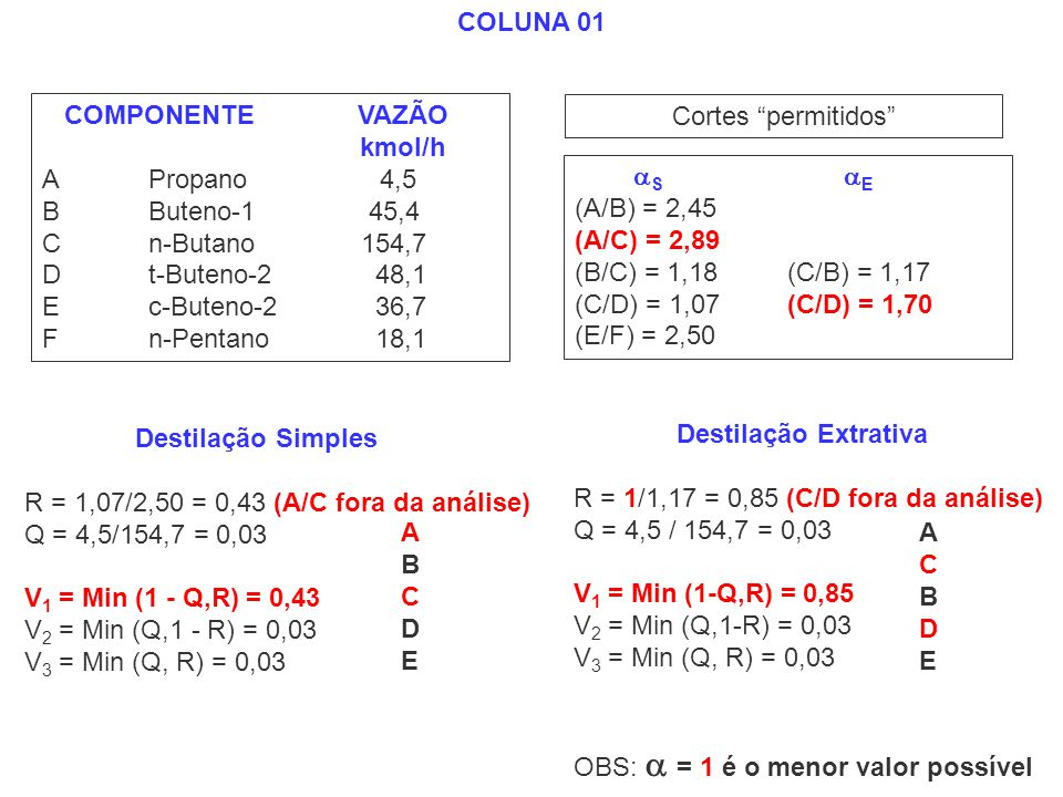 COLUNA 01 COMPONENTE VAZÃO. kmol/h. A Propano 4,5. B Buteno-1 45,4.