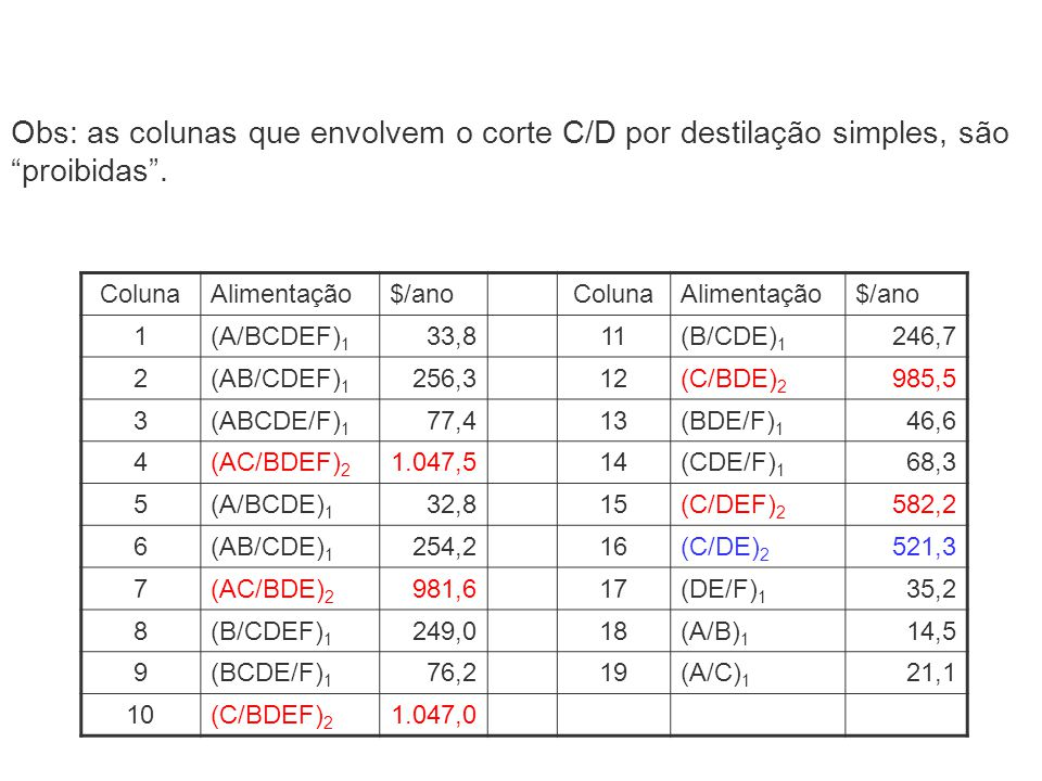 Obs: as colunas que envolvem o corte C/D por destilação simples, são proibidas .