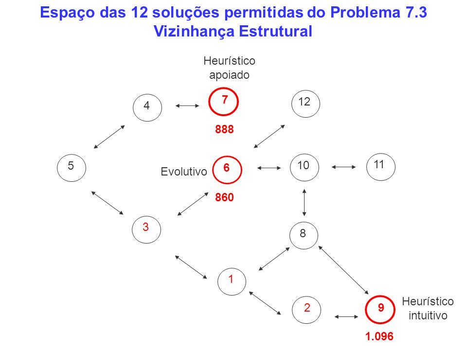 Espaço das 12 soluções permitidas do Problema 7