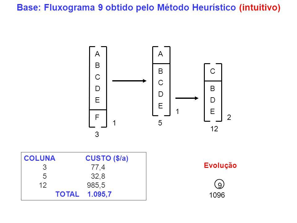 Base: Fluxograma 9 obtido pelo Método Heurístico (intuitivo)
