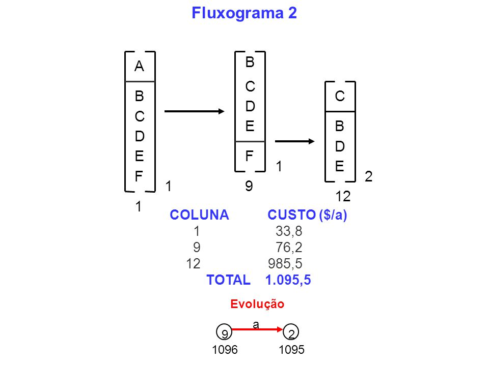 Fluxograma 2 B A C D E F 1 2 9 12 COLUNA CUSTO ($/a) 1 33,8 9 76,2
