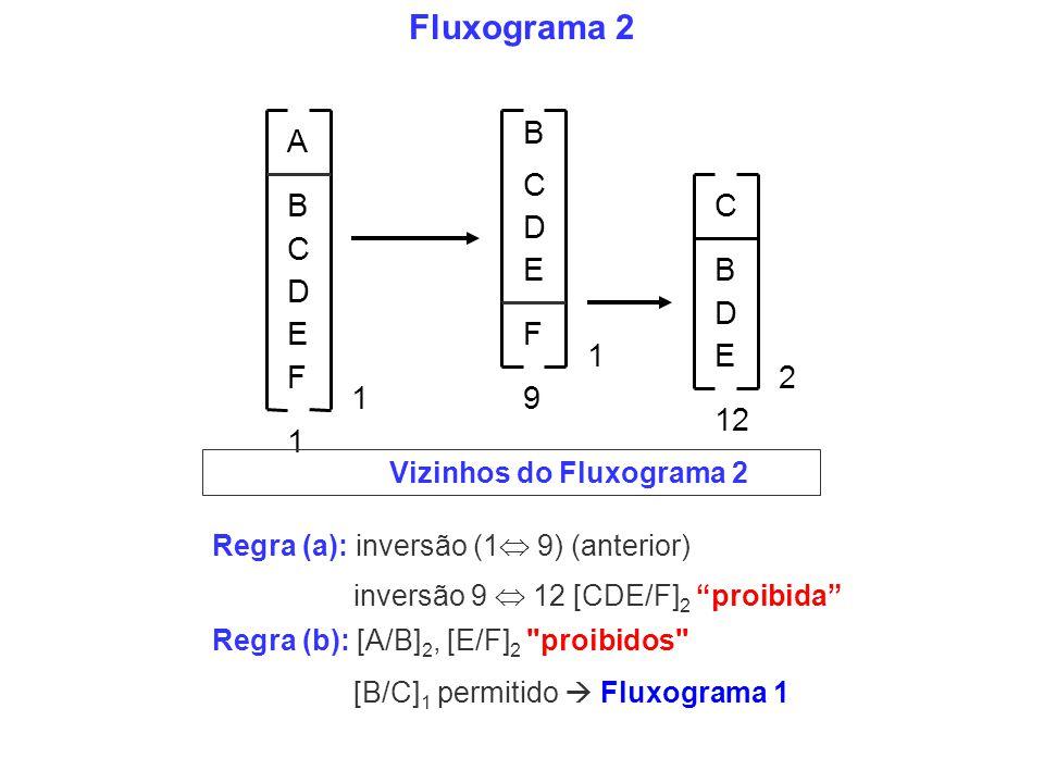 Fluxograma 2 B A C D E F 1 2 9 12 Vizinhos do Fluxograma 2
