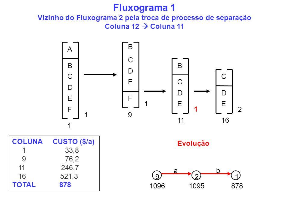 Fluxograma 1 Vizinho do Fluxograma 2 pela troca de processo de separação Coluna 12  Coluna 11