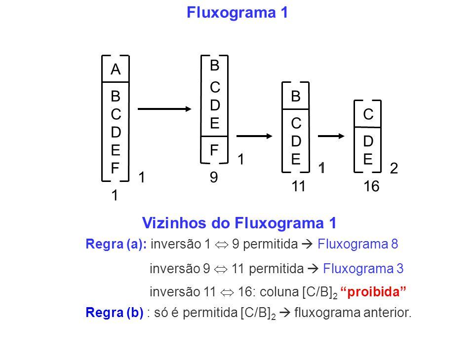 Vizinhos do Fluxograma 1