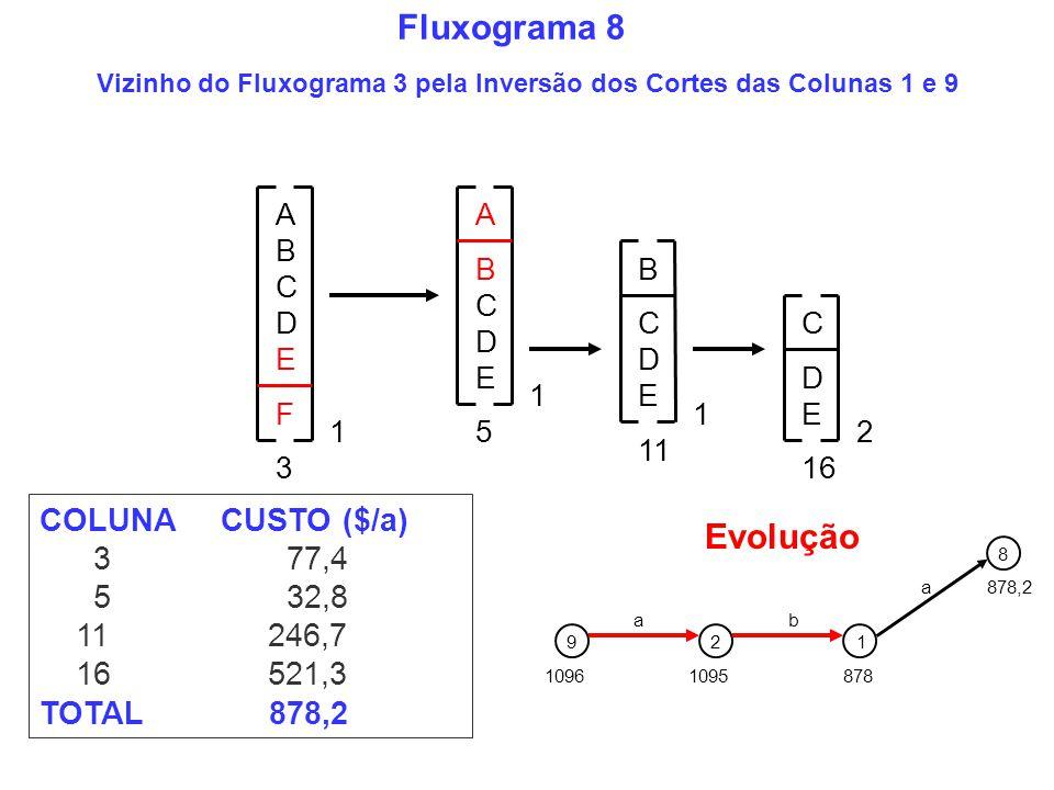 Vizinho do Fluxograma 3 pela Inversão dos Cortes das Colunas 1 e 9