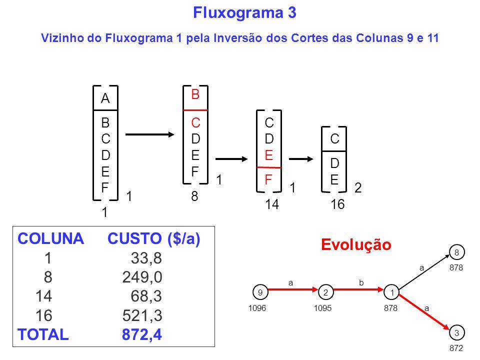Vizinho do Fluxograma 1 pela Inversão dos Cortes das Colunas 9 e 11