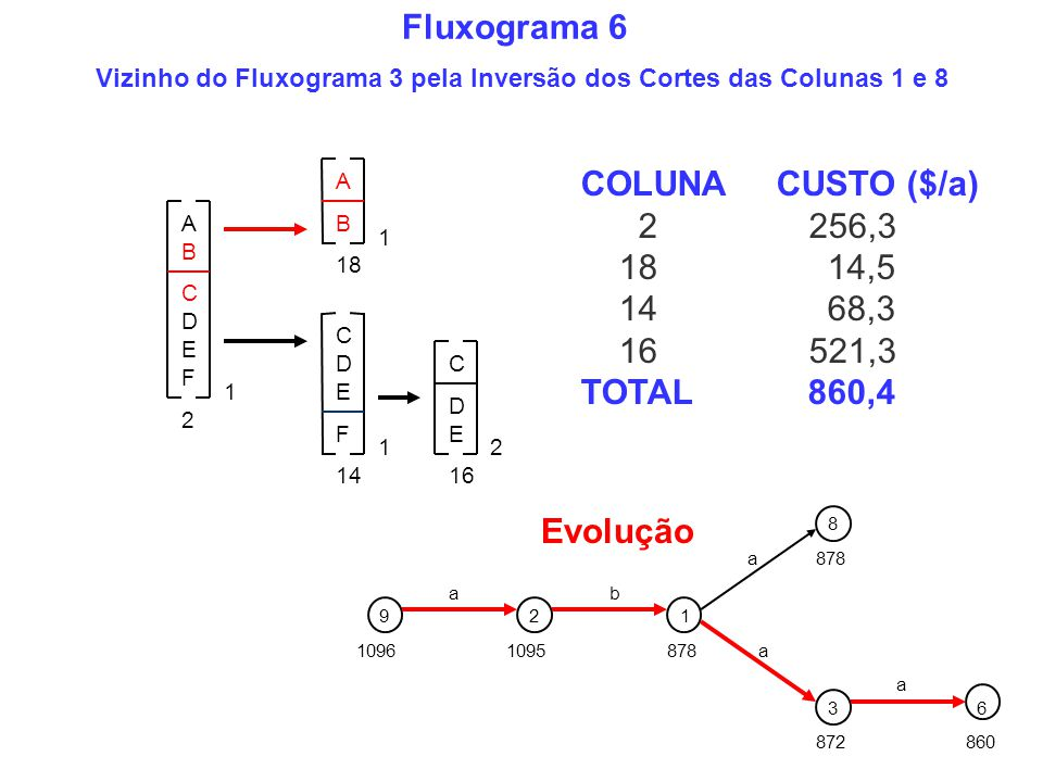 Vizinho do Fluxograma 3 pela Inversão dos Cortes das Colunas 1 e 8