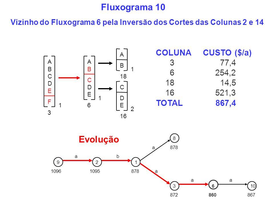 Vizinho do Fluxograma 6 pela Inversão dos Cortes das Colunas 2 e 14