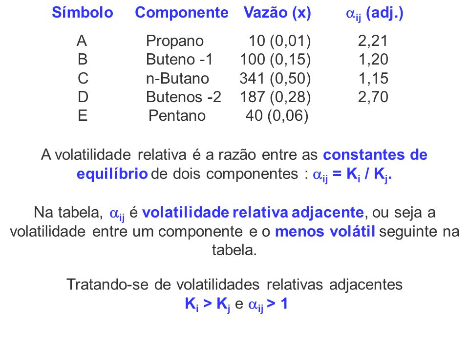Símbolo Componente Vazão (x) ij (adj.)