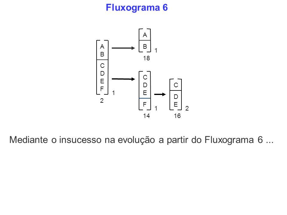 Mediante o insucesso na evolução a partir do Fluxograma 6 ...