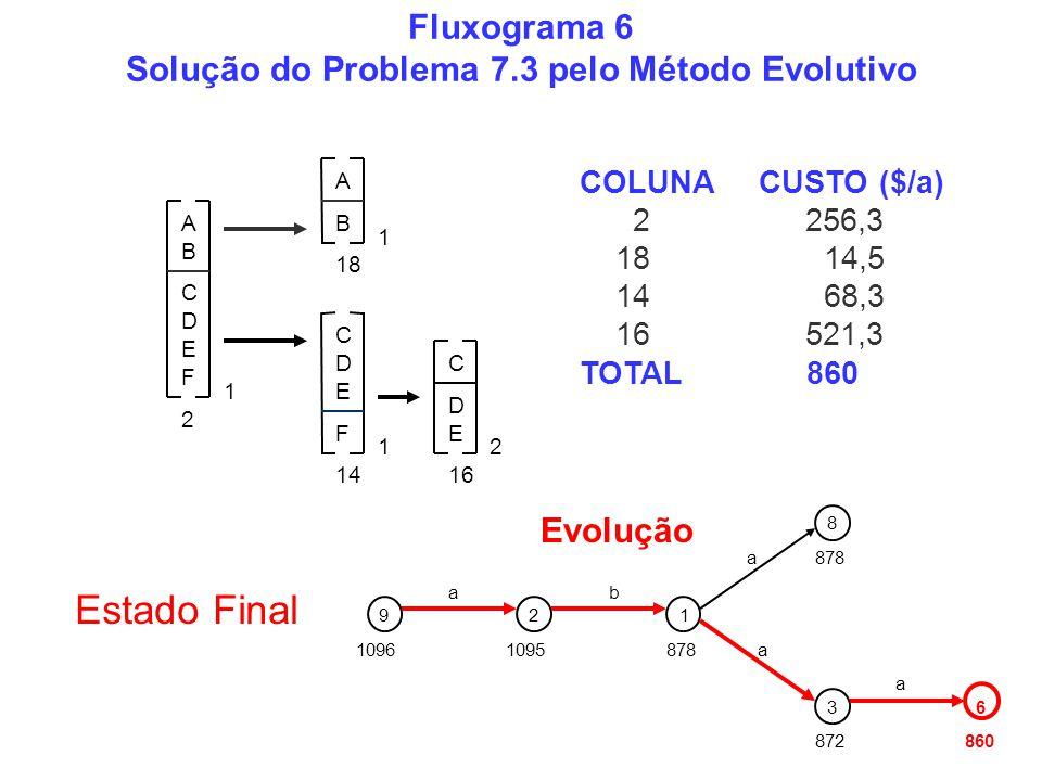Fluxograma 6 Solução do Problema 7.3 pelo Método Evolutivo