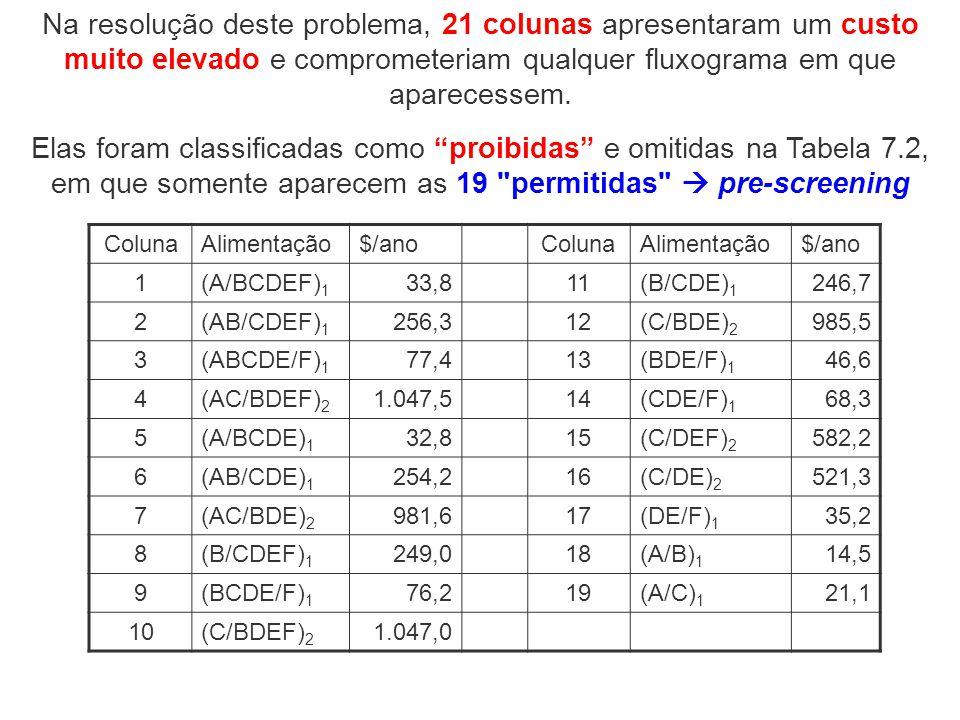 Na resolução deste problema, 21 colunas apresentaram um custo muito elevado e comprometeriam qualquer fluxograma em que aparecessem.