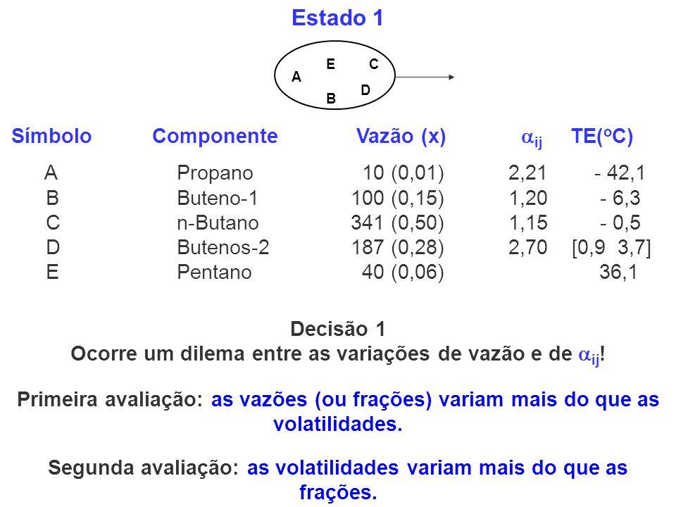 Decisão 1 Ocorre um dilema entre as variações de vazão e de ij!