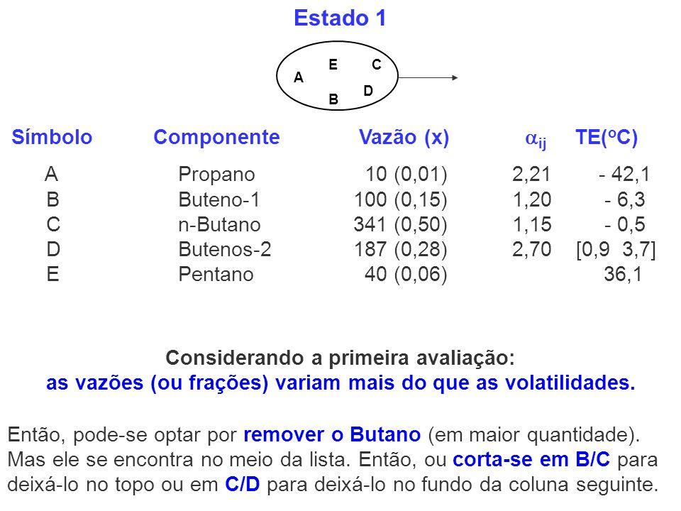 Estado 1 Símbolo Componente Vazão (x) ij TE(oC)