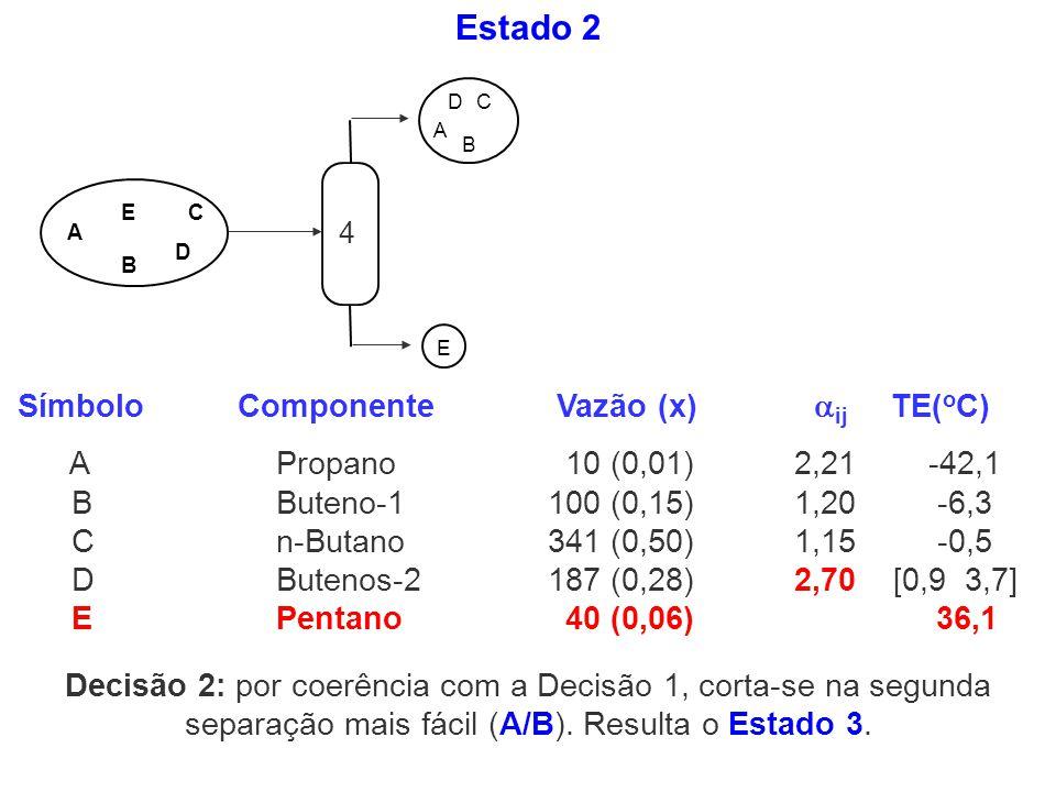 Estado 2 Símbolo Componente Vazão (x) ij TE(oC)