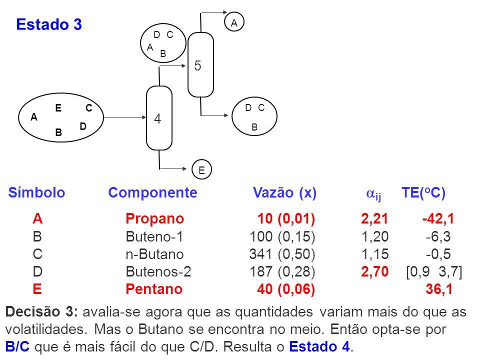 Estado 3 Símbolo Componente Vazão (x) ij TE(oC)