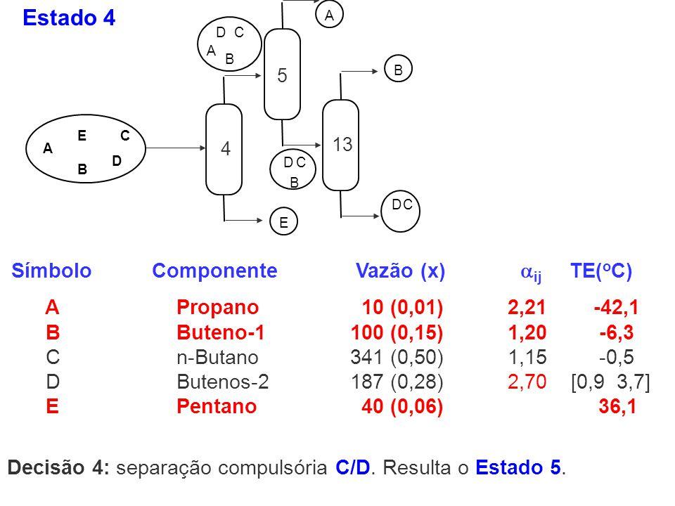 Estado 4 Símbolo Componente Vazão (x) ij TE(oC)