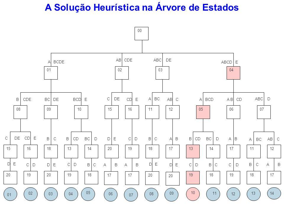 A Solução Heurística na Árvore de Estados