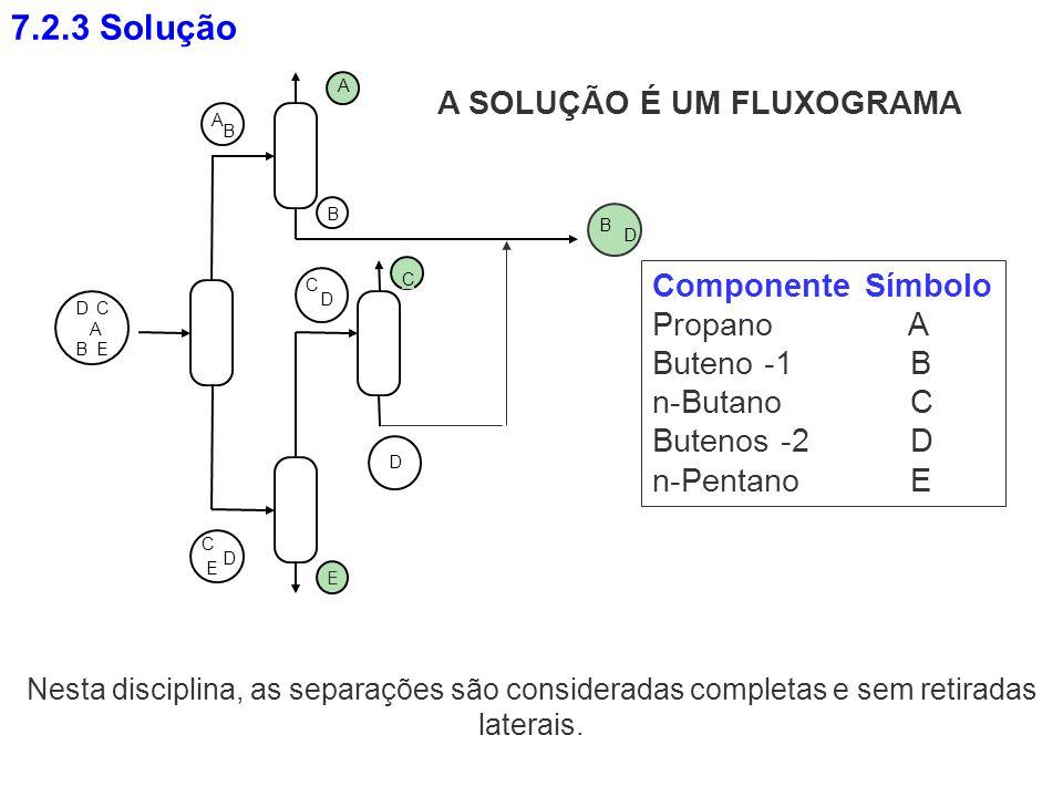 7.2.3 Solução A SOLUÇÃO É UM FLUXOGRAMA Componente Símbolo Propano A