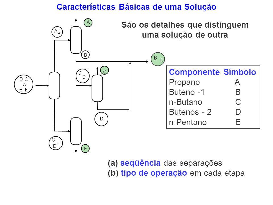 Características Básicas de uma Solução