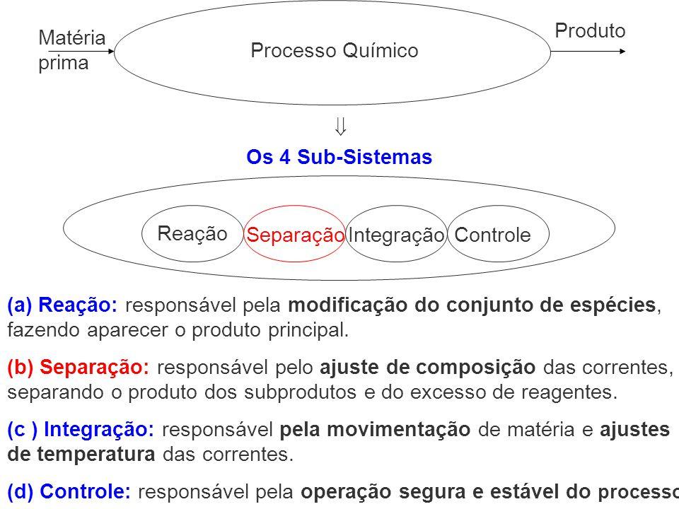 Processo Químico Produto. Matéria prima.  Os 4 Sub-Sistemas. Separação. Controle. Reação. Integração.