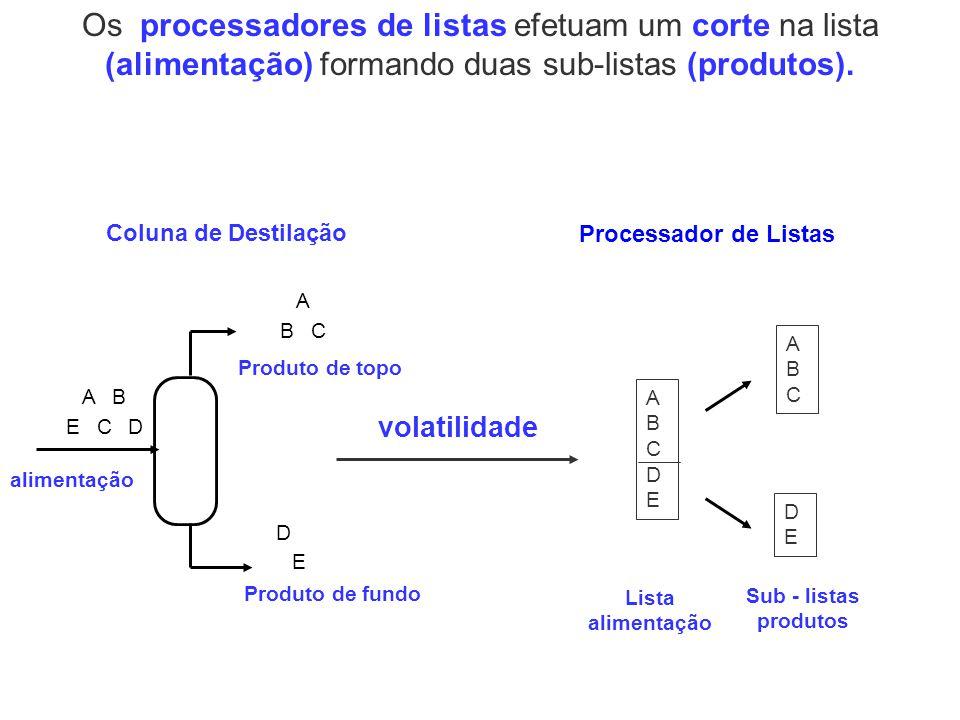 Os processadores de listas efetuam um corte na lista (alimentação) formando duas sub-listas (produtos).