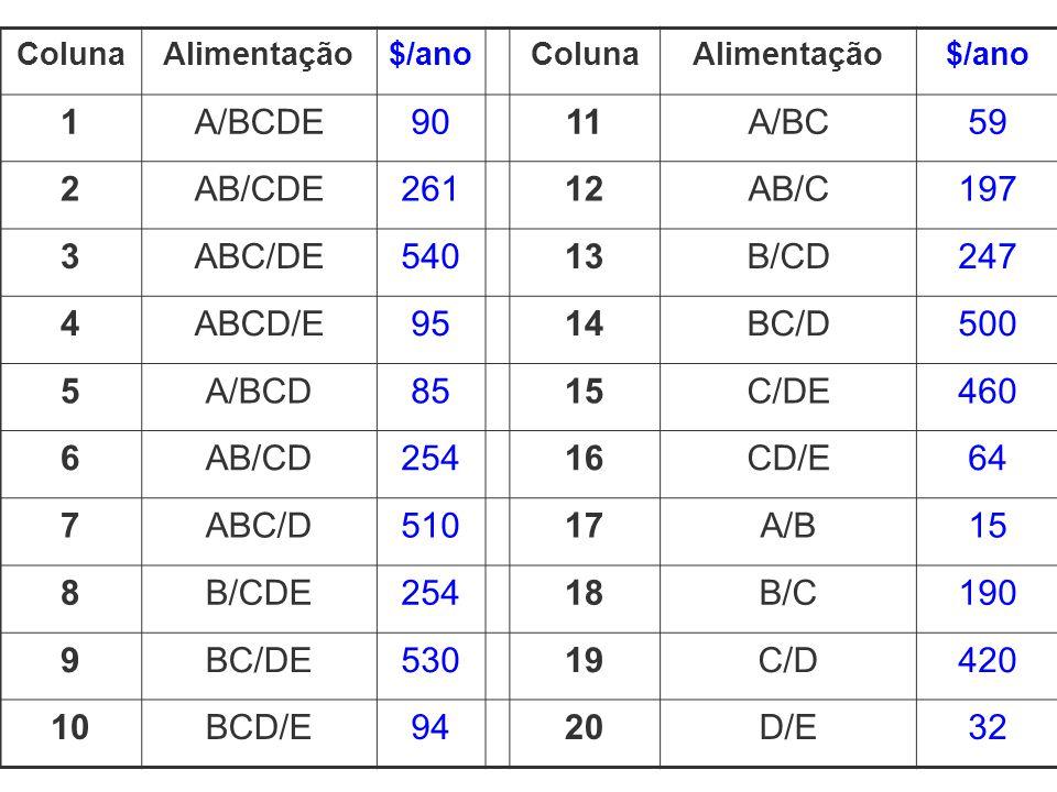 1 A/BCDE 90 11 A/BC 59 2 AB/CDE 261 12 AB/C 197 3 ABC/DE 540 13 B/CD