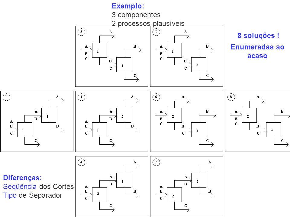 Exemplo: 3 componentes. 2 processos plausíveis. 8 soluções ! Enumeradas ao acaso. Diferenças: Seqüência dos Cortes.