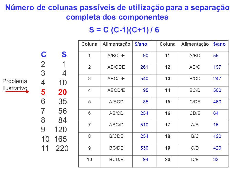 Número de colunas passíveis de utilização para a separação completa dos componentes