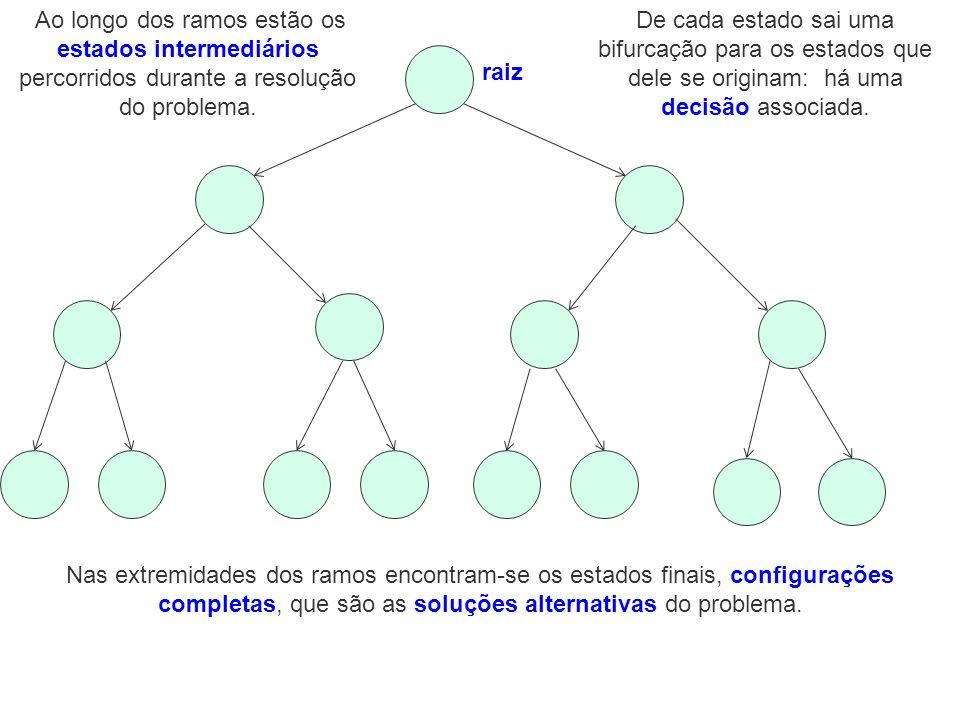 Ao longo dos ramos estão os estados intermediários percorridos durante a resolução do problema.