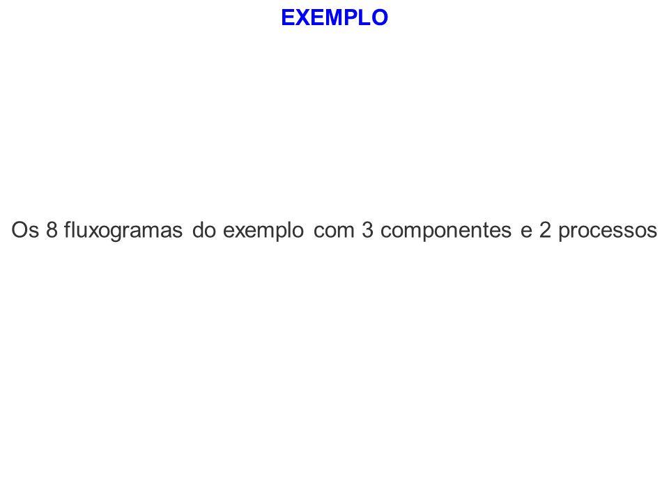 Os 8 fluxogramas do exemplo com 3 componentes e 2 processos
