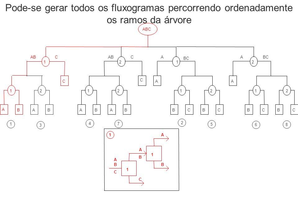 Pode-se gerar todos os fluxogramas percorrendo ordenadamente os ramos da árvore