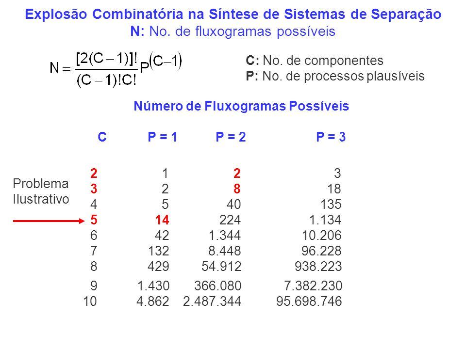 Explosão Combinatória na Síntese de Sistemas de Separação N: No