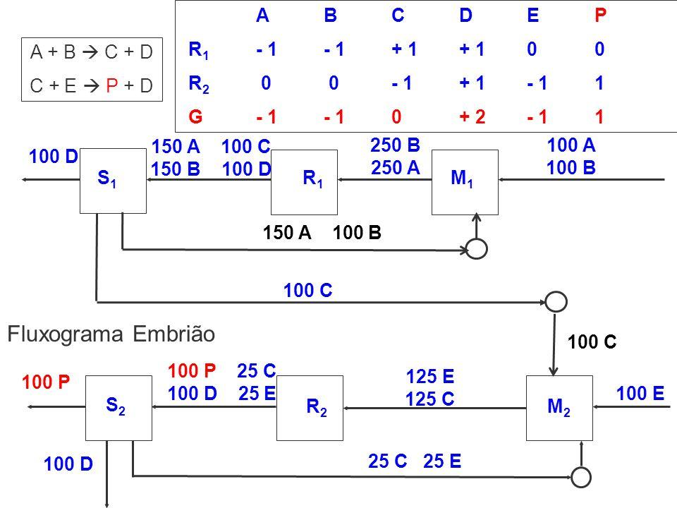 Fluxograma Embrião A B C D E P R1 - 1 - 1 + 1 + 1 0 0