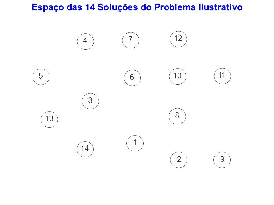 Espaço das 14 Soluções do Problema Ilustrativo