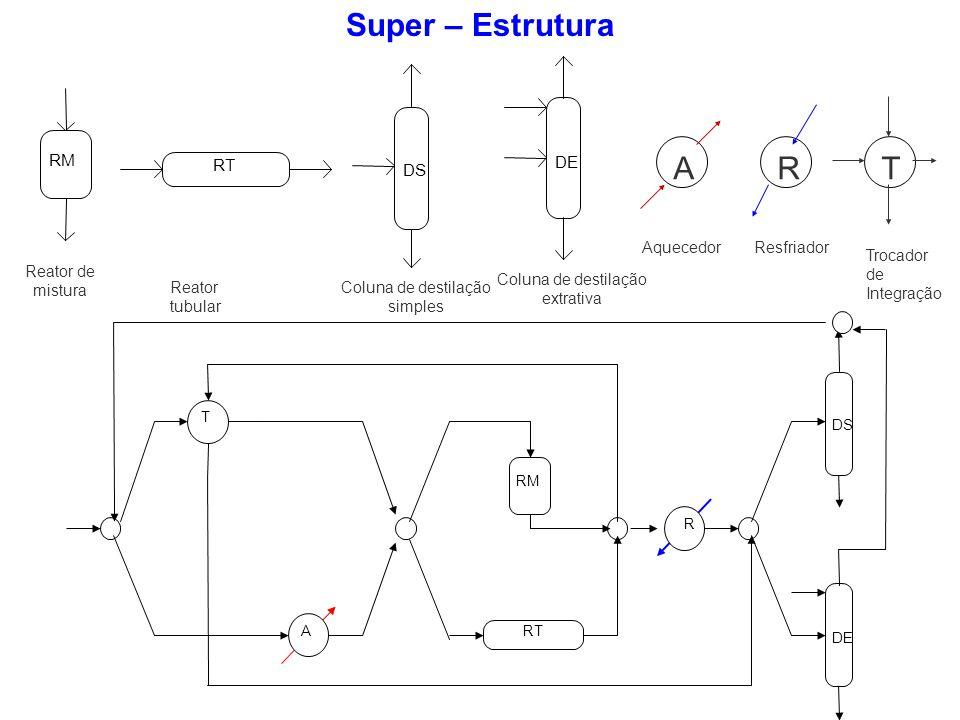 A R T Super – Estrutura RM RT DE DS Reator de mistura Reator tubular