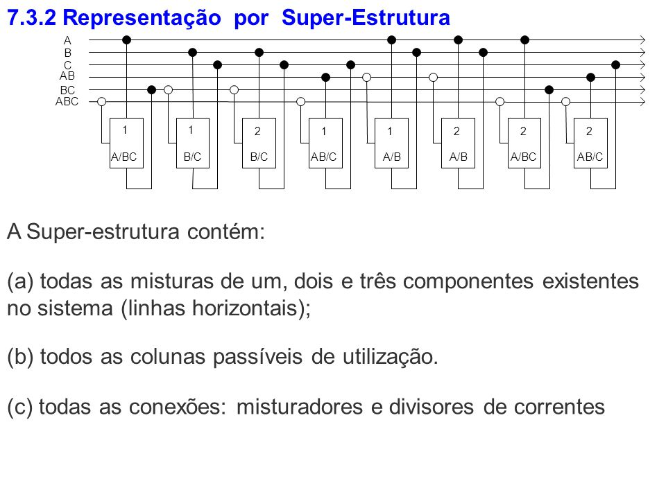 7.3.2 Representação por Super-Estrutura