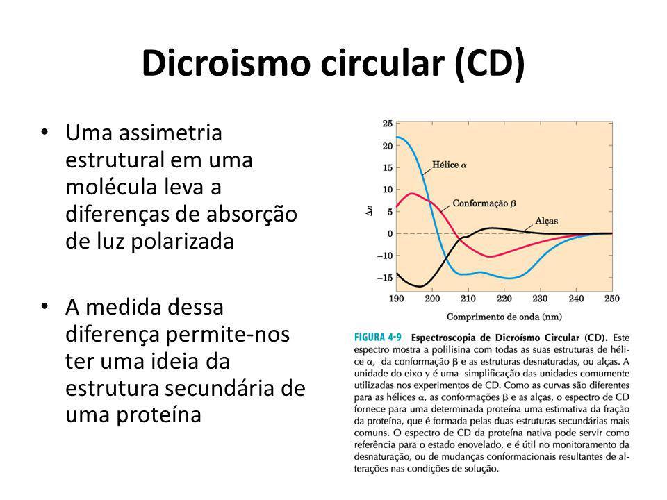 Dicroismo circular (CD)