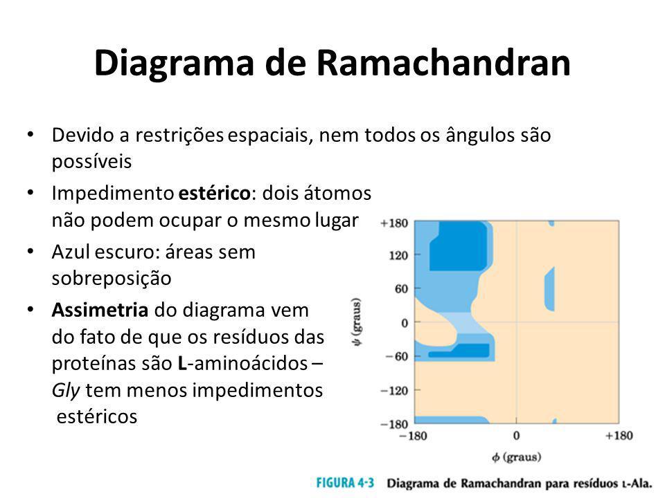 Diagrama de Ramachandran