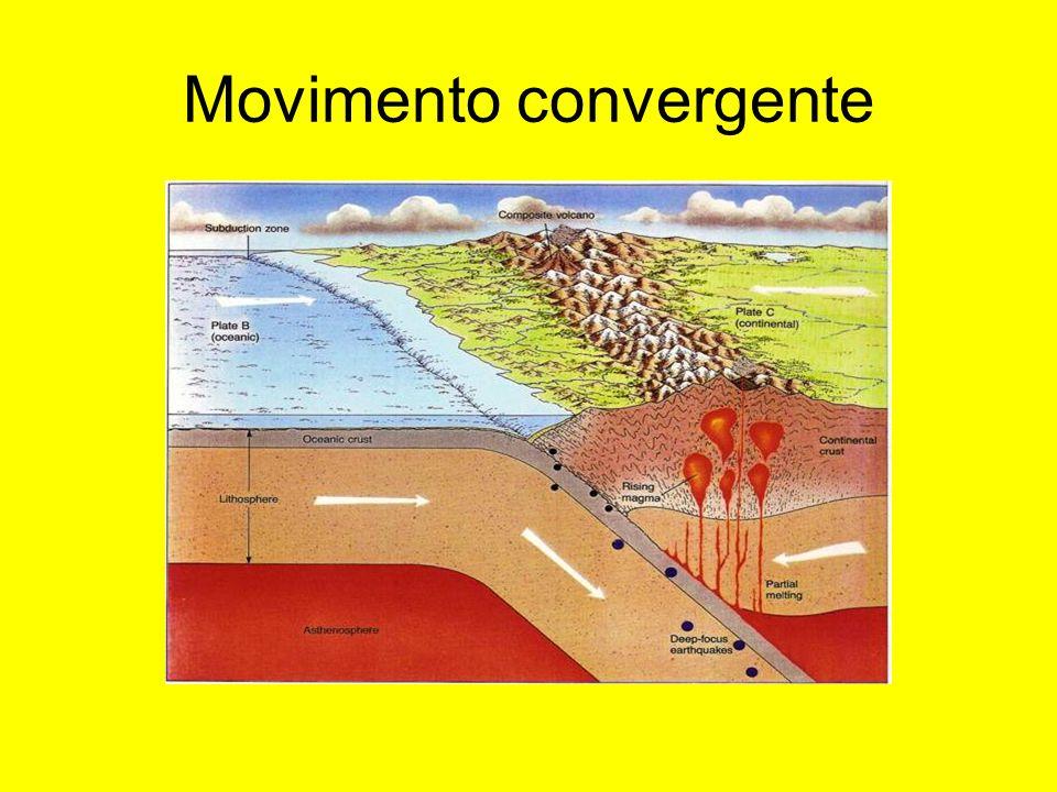 Movimento convergente