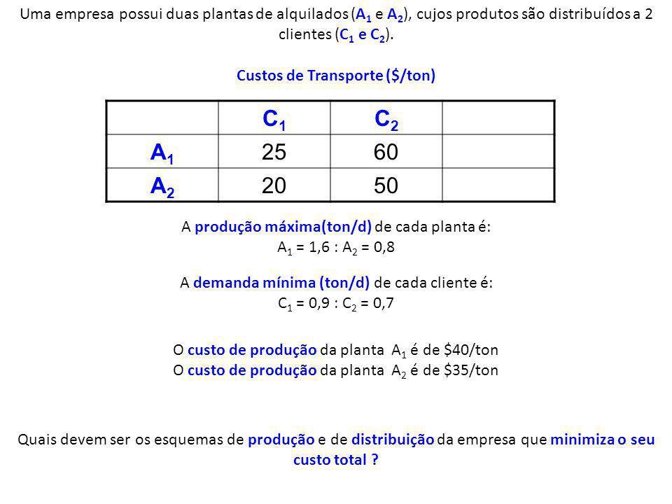 Custos de Transporte ($/ton)