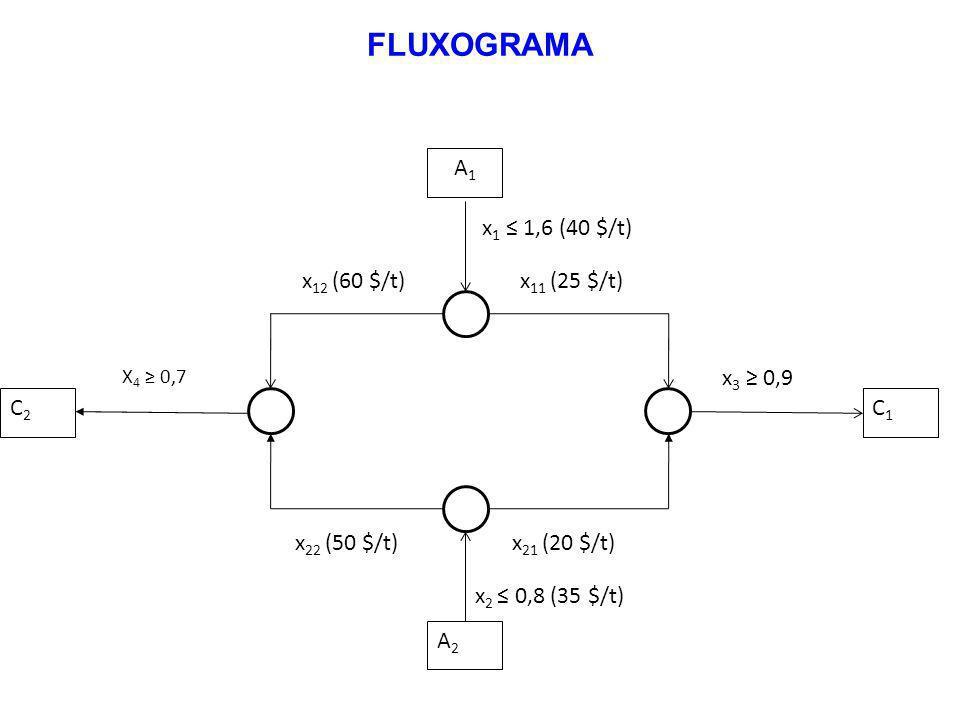 FLUXOGRAMA C2 C1 A2 x22 (50 $/t) x21 (20 $/t) x3 ≥ 0,9