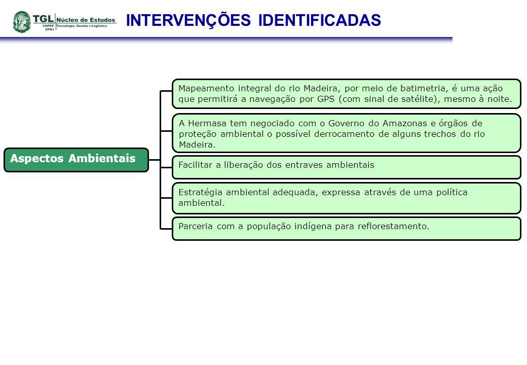 INTERVENÇÕES IDENTIFICADAS