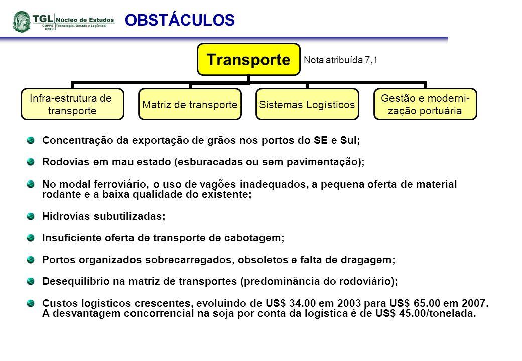 OBSTÁCULOS Concentração da exportação de grãos nos portos do SE e Sul;