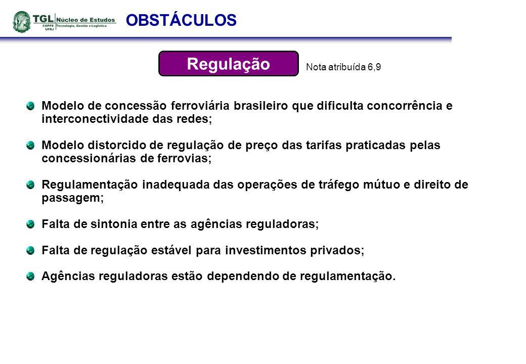 OBSTÁCULOS Nota atribuída 6,9. Modelo de concessão ferroviária brasileiro que dificulta concorrência e interconectividade das redes;
