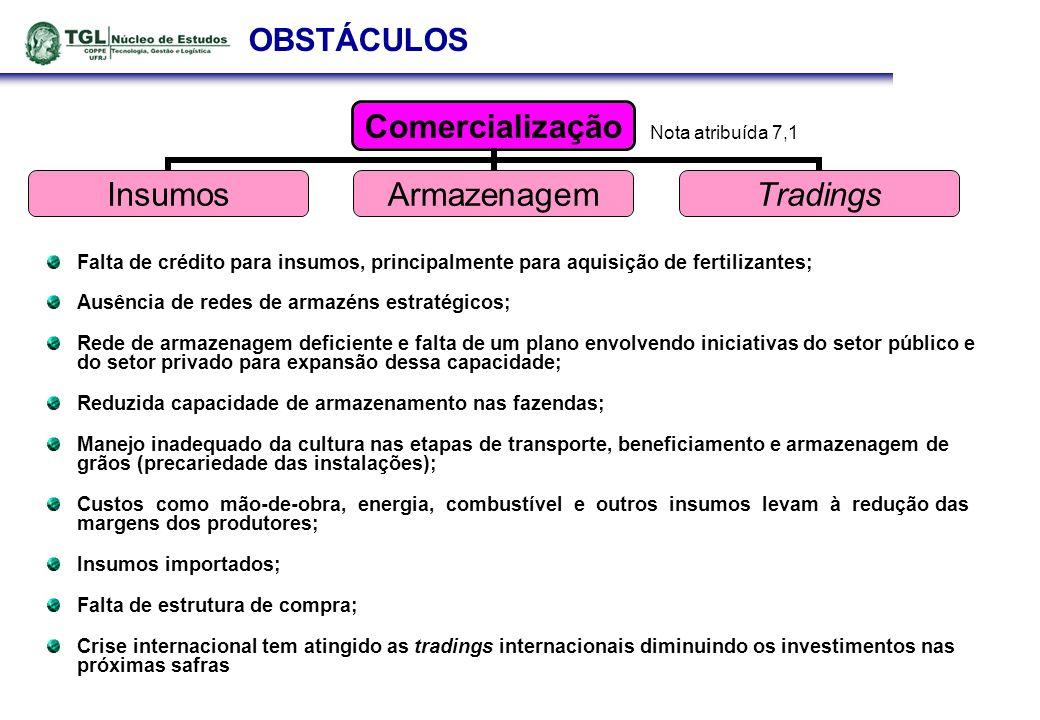 OBSTÁCULOS Falta de crédito para insumos, principalmente para aquisição de fertilizantes; Ausência de redes de armazéns estratégicos;