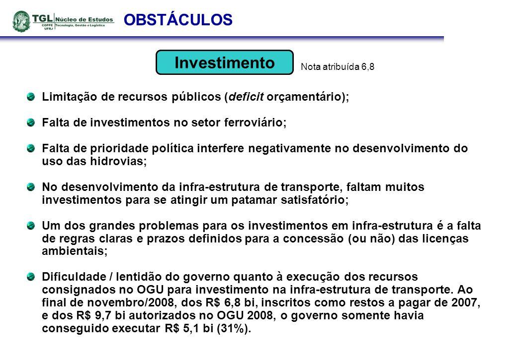 OBSTÁCULOS Limitação de recursos públicos (deficit orçamentário);
